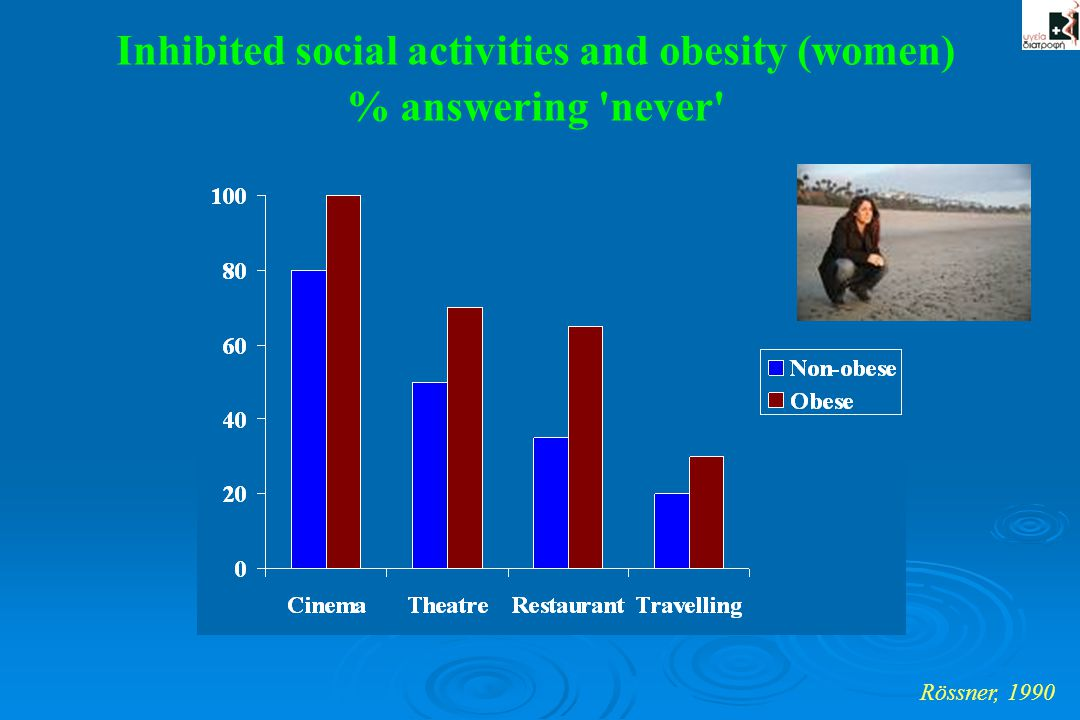 Inhibited social activities and obesity (women)