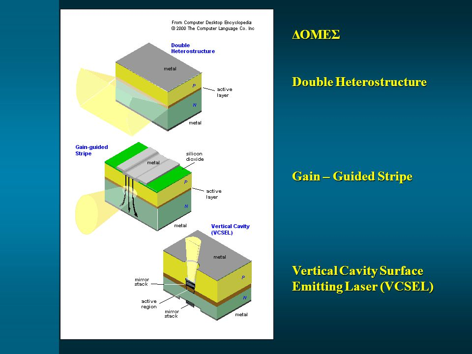 ΔΟΜΕΣ Double Heterostructure Gain – Guided Stripe Vertical Cavity Surface Emitting Laser (VCSEL)