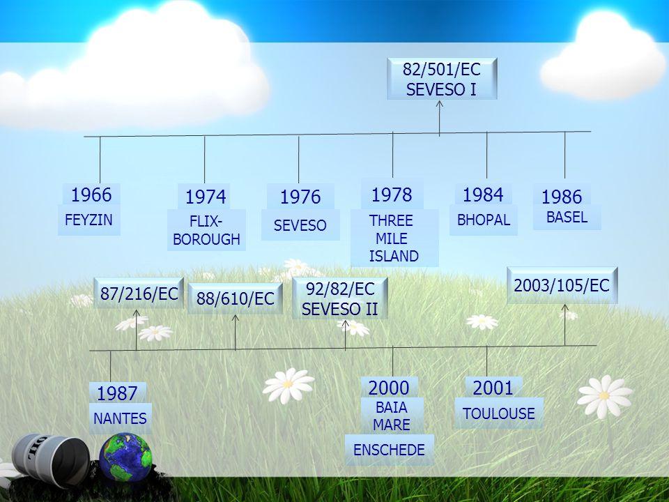 82/501/EC SEVESO I. 1978. 1966. 1974. 1976. 1984. 1986. FEYZIN. BHOPAL. BASEL. FLIX- BOROUGH.