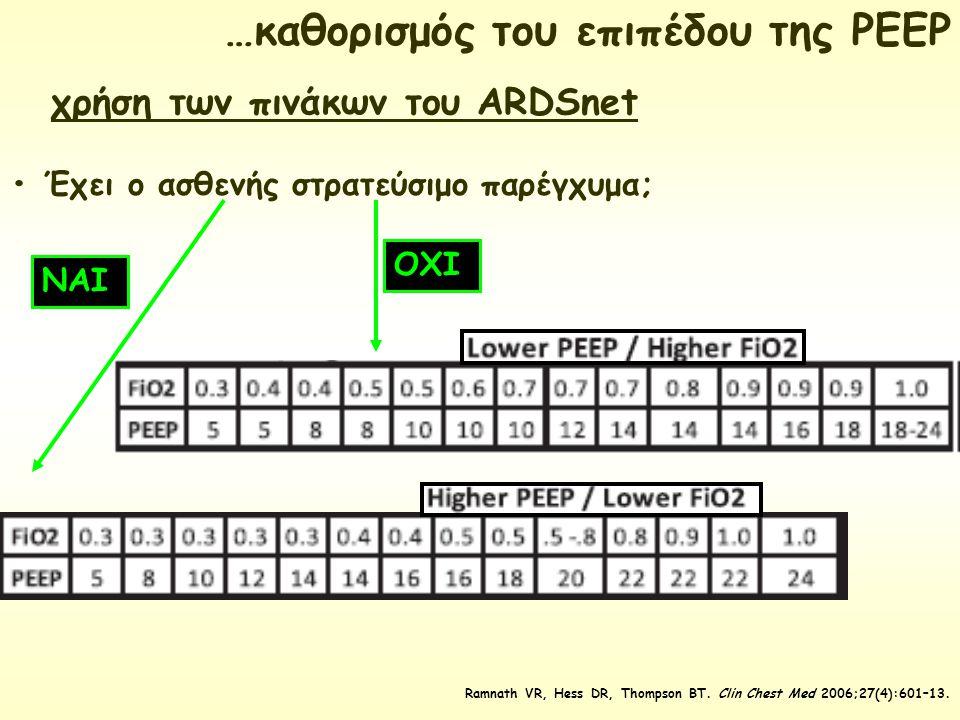 χρήση των πινάκων του ARDSnet