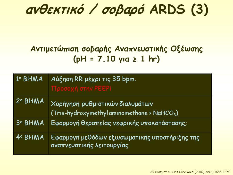 ανθεκτικό / σοβαρό ARDS (3) Αντιμετώπιση σοβαρής Αναπνευστικής Οξέωσης