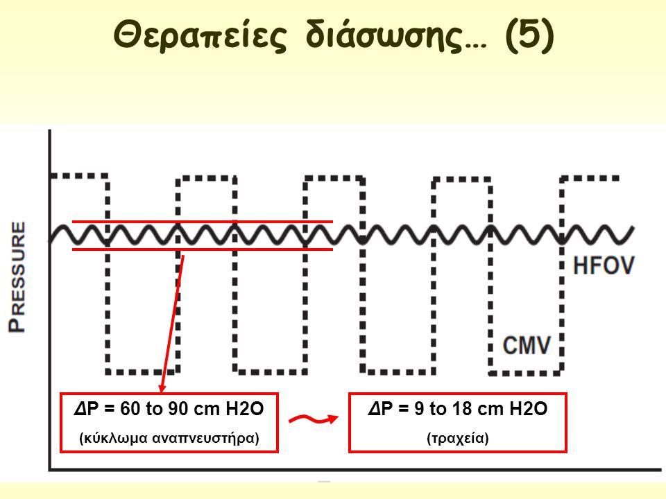 Θεραπείες διάσωσης… (5) (κύκλωμα αναπνευστήρα)