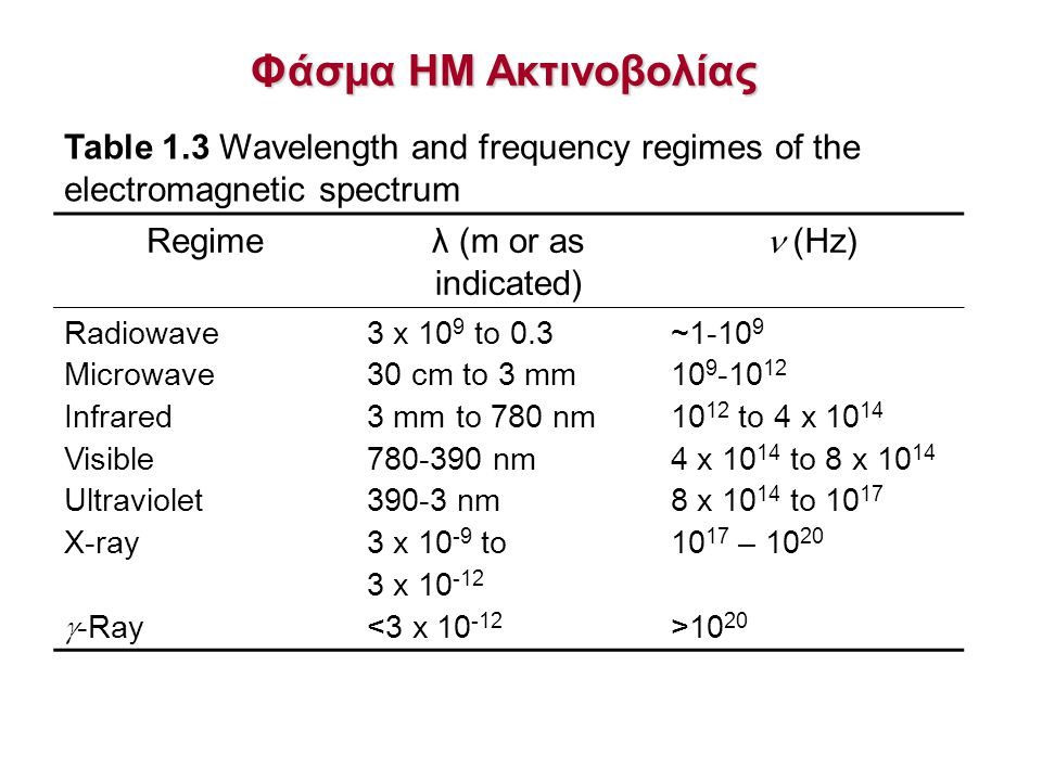 Φάσμα ΗΜ Ακτινοβολίας Table 1.3 Wavelength and frequency regimes of the electromagnetic spectrum. Regime.