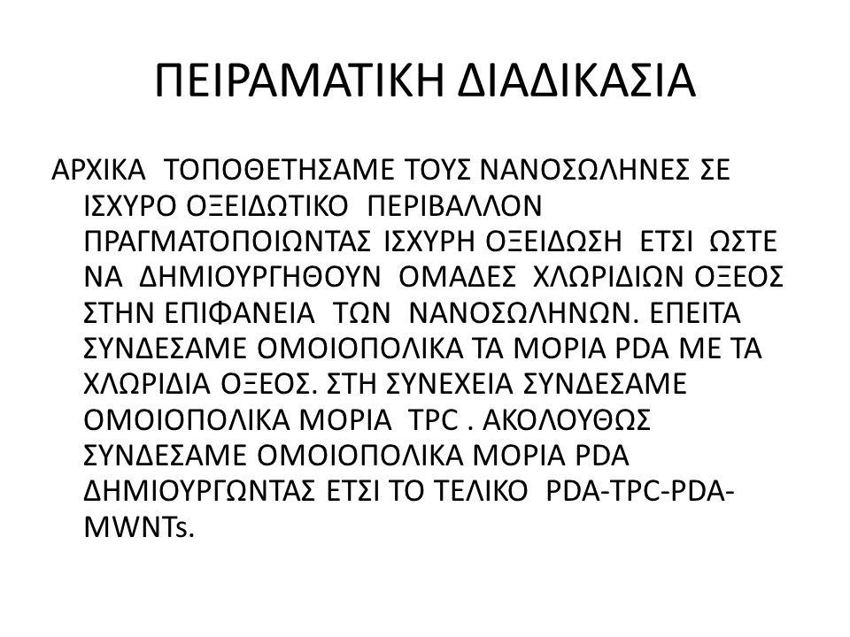 ΠΕΙΡΑΜΑΤΙΚΗ ΔΙΑΔΙΚΑΣΙΑ