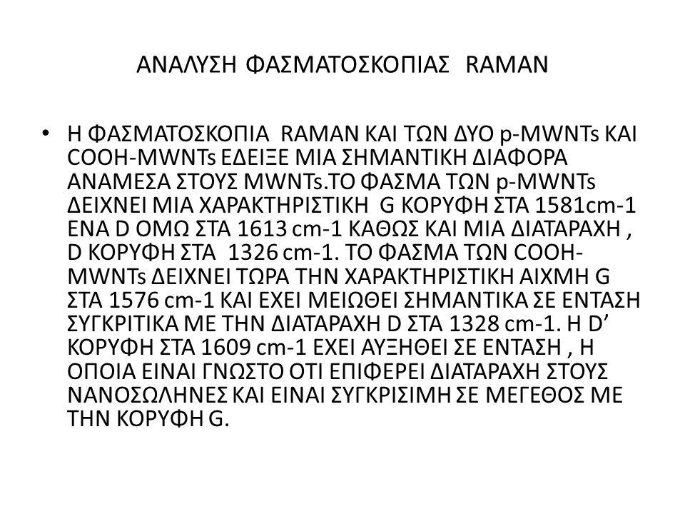 ANAΛΥΣΗ ΦΑΣΜΑΤΟΣΚΟΠΙΑΣ RAMAN
