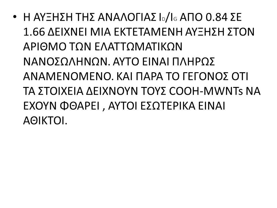 Η ΑΥΞΗΣΗ ΤΗΣ ΑΝΑΛΟΓΙΑΣ ID/IG AΠΟ 0. 84 ΣΕ 1