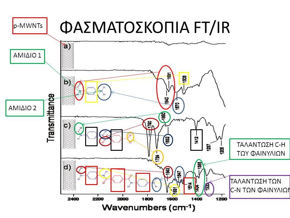ΦΑΣΜΑΤΟΣΚΟΠΙΑ FT/IR p-MWNTs ΑΜΙΔΙΟ 1 ΑΜΙΔΙΟ 2