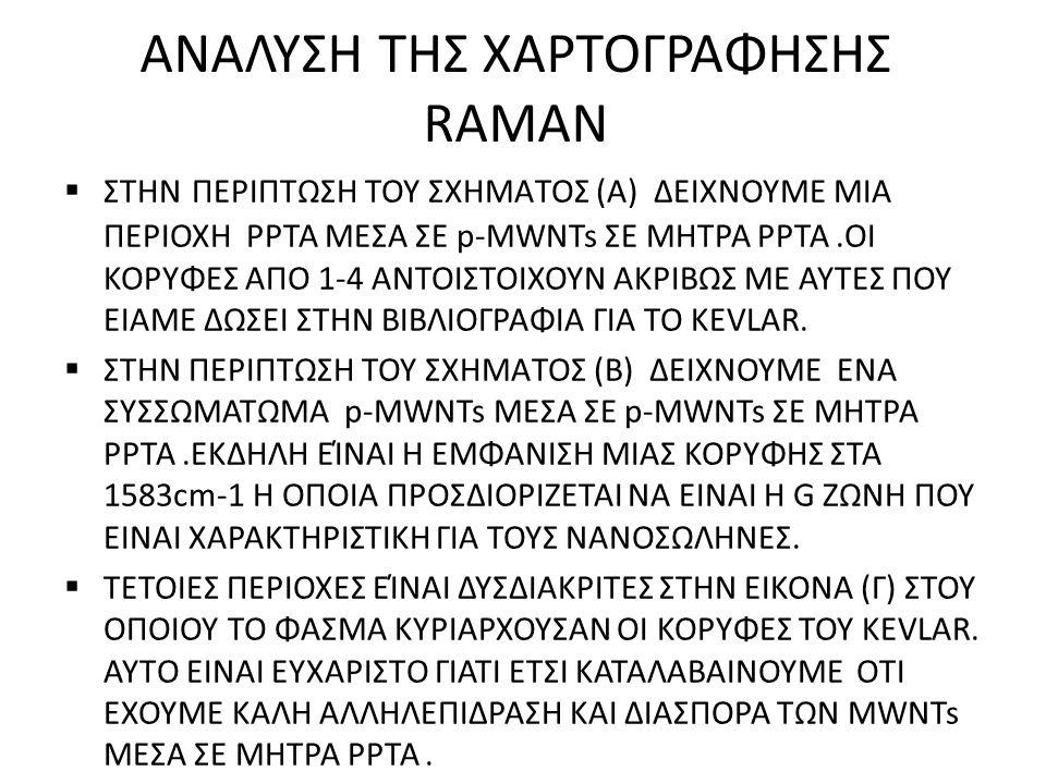 ANΑΛΥΣΗ ΤΗΣ ΧΑΡΤΟΓΡΑΦΗΣΗΣ RAMAN