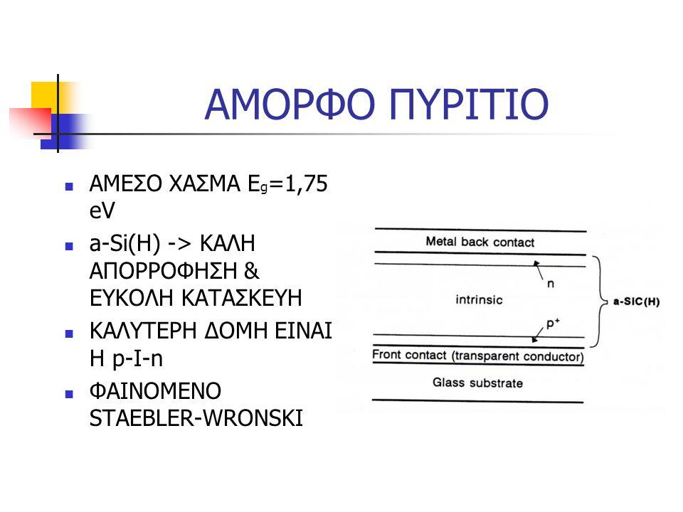 ΑΜΟΡΦΟ ΠΥΡΙΤΙΟ ΑΜΕΣΟ ΧΑΣΜΑ Εg=1,75 eV