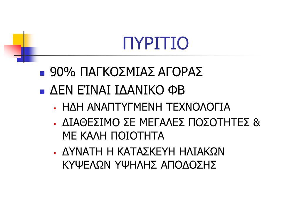 ΠΥΡΙΤΙΟ 90% ΠΑΓΚΟΣΜΙΑΣ ΑΓΟΡΑΣ ΔΕΝ ΕΊΝΑΙ ΙΔΑΝΙΚΟ ΦΒ
