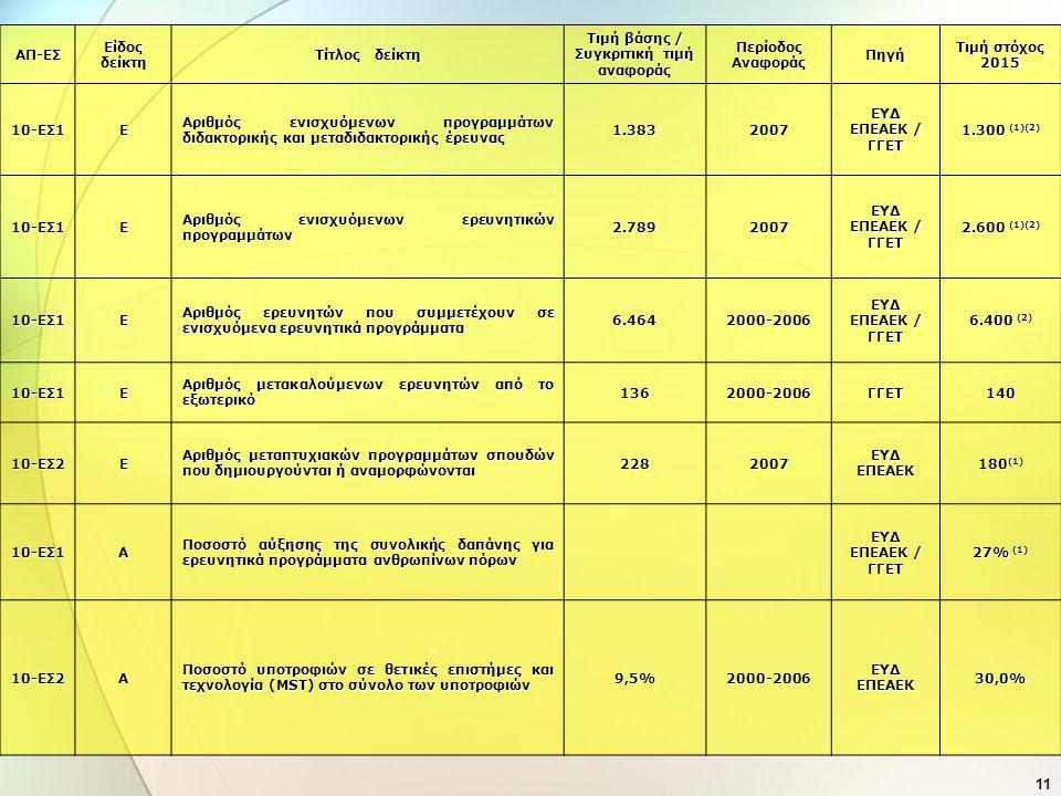 Τιμή βάσης / Συγκριτική τιμή αναφοράς