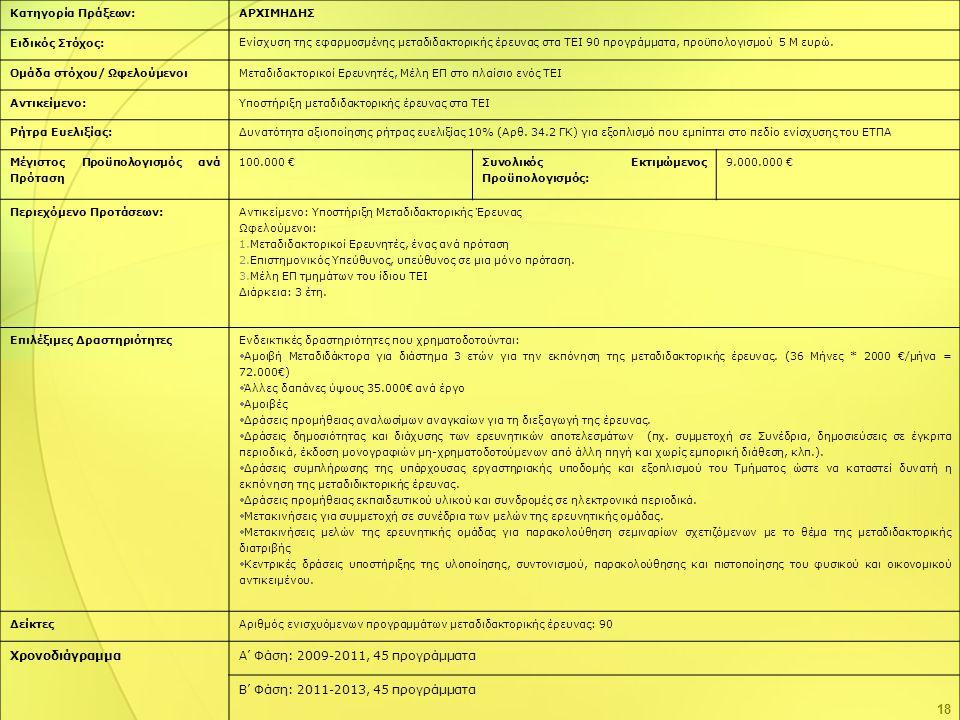Χρονοδιάγραμμα Α' Φάση: 2009-2011, 45 προγράμματα