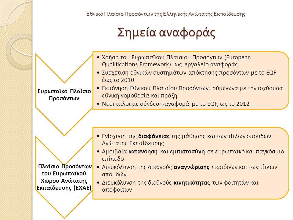 Ευρωπαϊκό Πλαίσιο Προσόντων