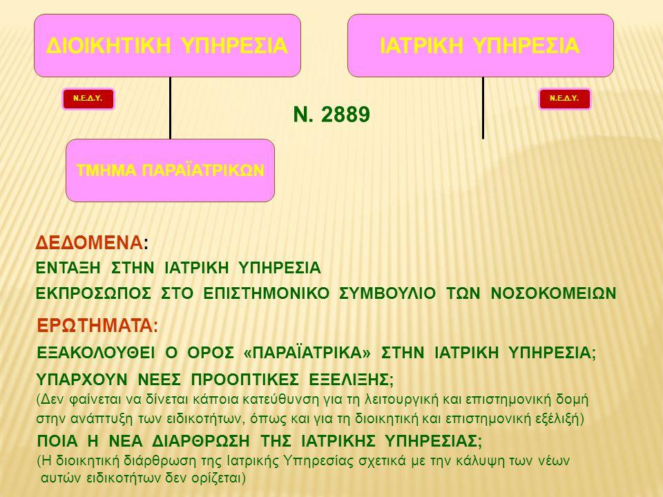 ΔΙΟΙΚΗΤΙΚΗ ΥΠΗΡΕΣΙΑ ΙΑΤΡΙΚΗ ΥΠΗΡΕΣΙΑ Ν. 2889