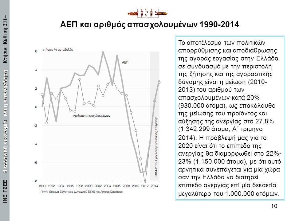 ΑΕΠ και αριθμός απασχολουμένων 1990-2014