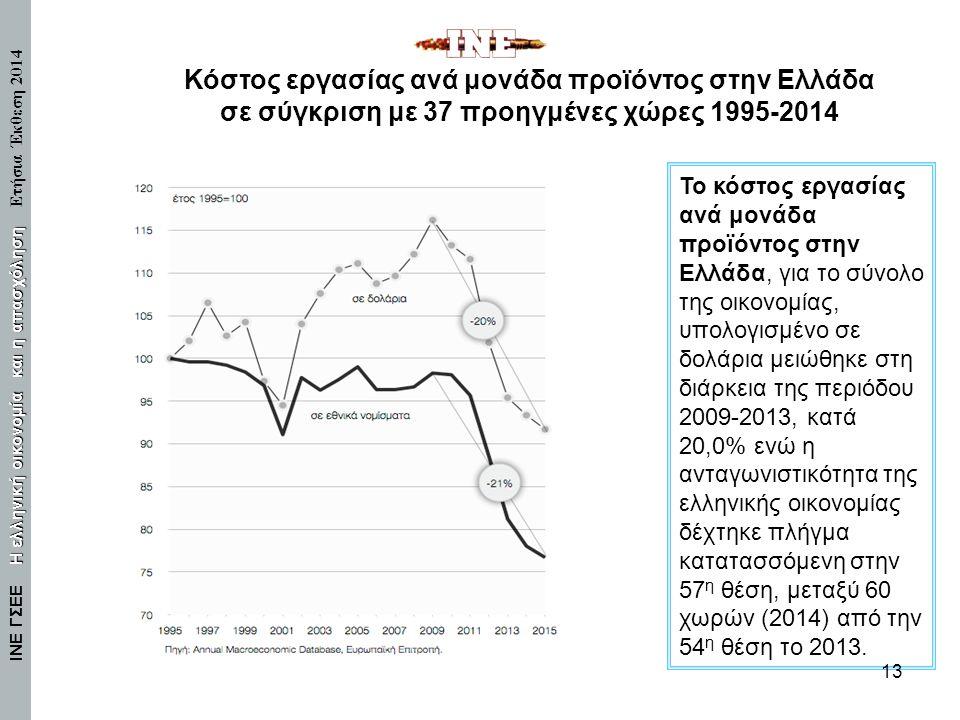 Κόστος εργασίας ανά μονάδα προϊόντος στην Ελλάδα