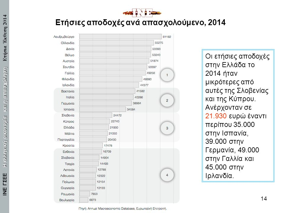Ετήσιες αποδοχές ανά απασχολούμενο, 2014