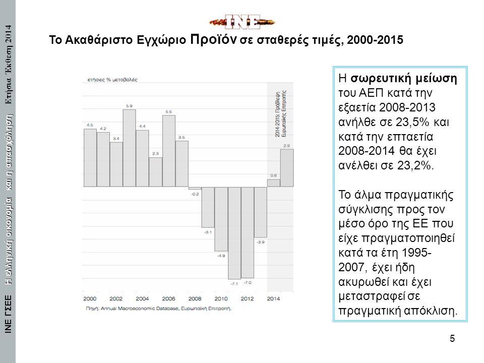 Το Ακαθάριστο Εγχώριο Προϊόν σε σταθερές τιμές, 2000-2015