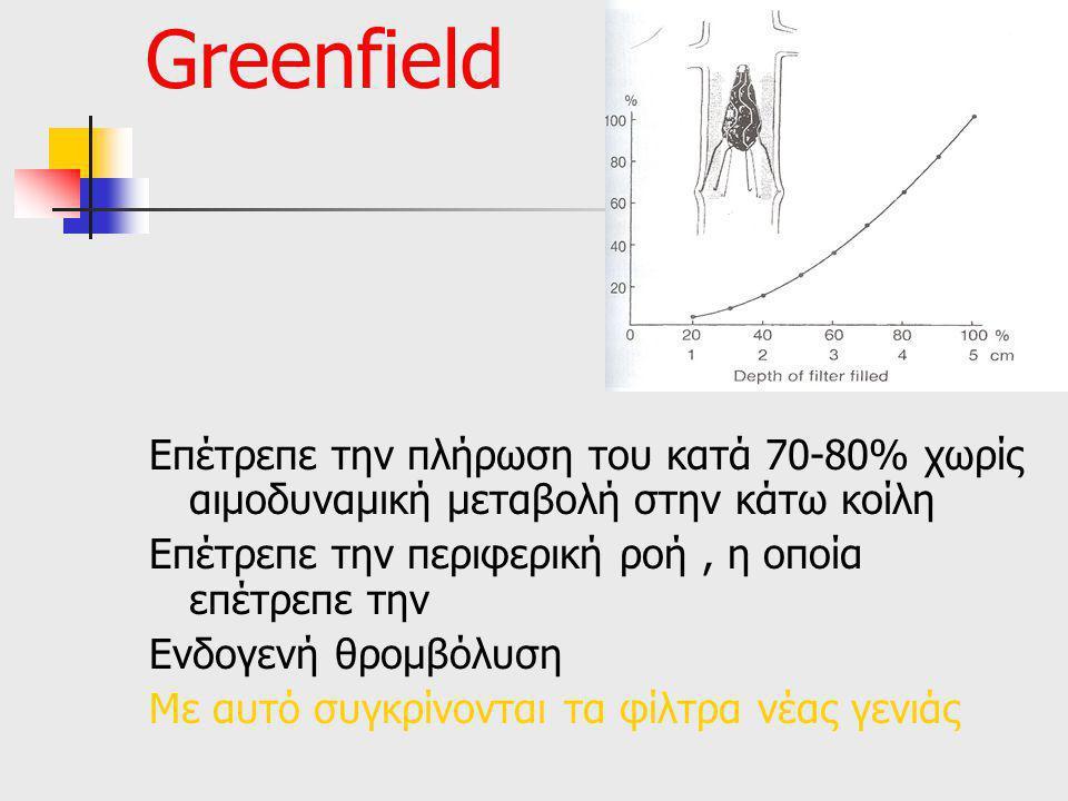 Greenfield Επέτρεπε την πλήρωση του κατά 70-80% χωρίς αιμοδυναμική μεταβολή στην κάτω κοίλη. Επέτρεπε την περιφερική ροή , η οποία επέτρεπε την.