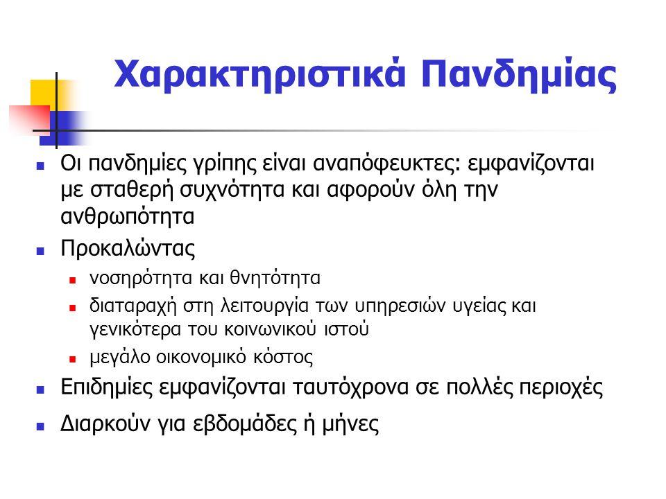 Χαρακτηριστικά Πανδημίας