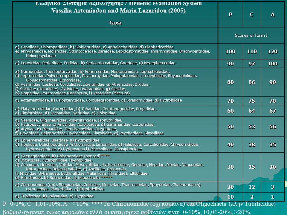 Ελληνικό Σύστημα Αξιολόγησης / Hellenic evaluation System