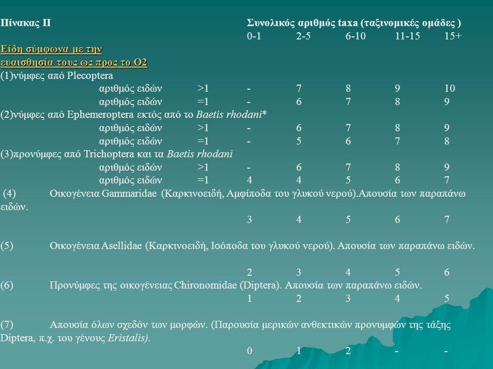 Πίνακας II Συνολικός αριθμός taxa (ταξινομικές ομάδες ) 0-1 2-5 6-10 11-15 15+ Eίδη σύμφωνα με την.