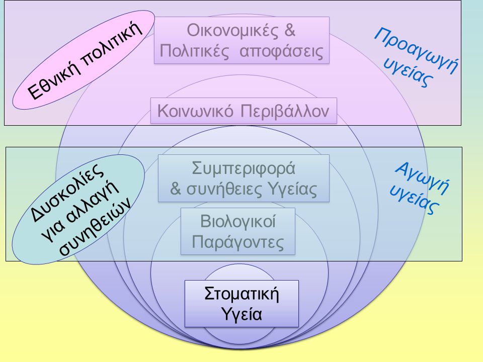 Οικονομικές & Πολιτικές αποφάσεις