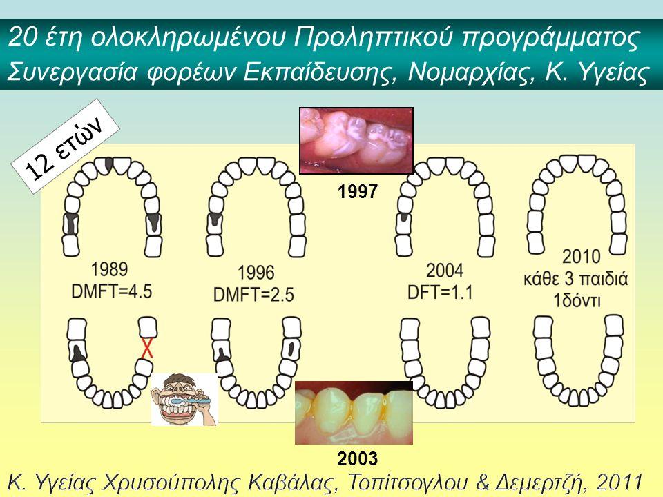 20 έτη ολοκληρωμένου Προληπτικού προγράμματος