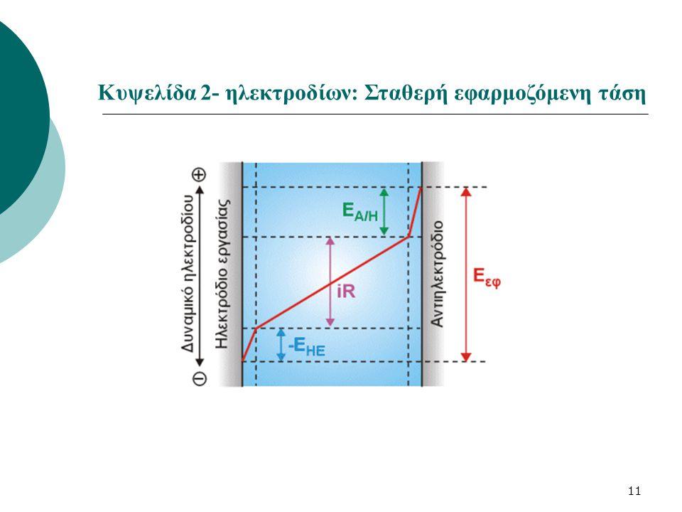 Κυψελίδα 2- ηλεκτροδίων: Σταθερή εφαρμοζόμενη τάση