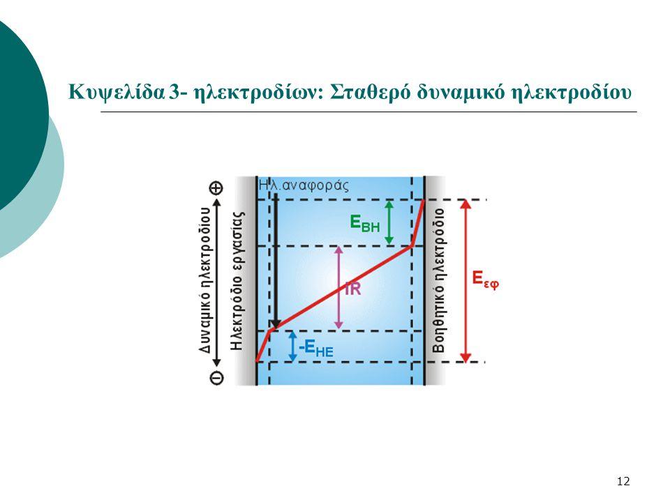 Κυψελίδα 3- ηλεκτροδίων: Σταθερό δυναμικό ηλεκτροδίου