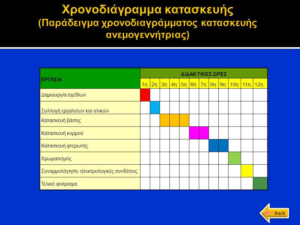 Χρονοδιάγραμμα κατασκευής (Παράδειγμα χρονοδιαγράμματος κατασκευής ανεμογεννήτριας)
