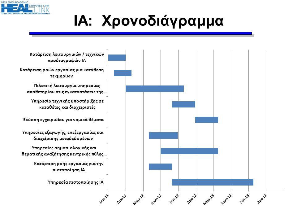 ΙΑ: Χρονοδιάγραμμα