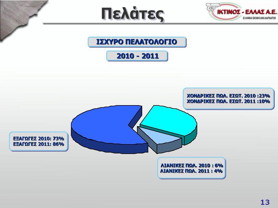 Πελάτες ΙΣΧΥΡΟ ΠΕΛΑΤΟΛΟΓΙΟ 2010 - 2011 ΛΙΑΝΙΚΕΣ ΠΩΛ. 2010 : 6%