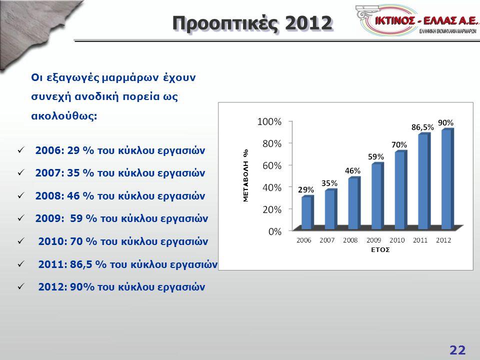 Προοπτικές 2012 2006: 29 % του κύκλου εργασιών