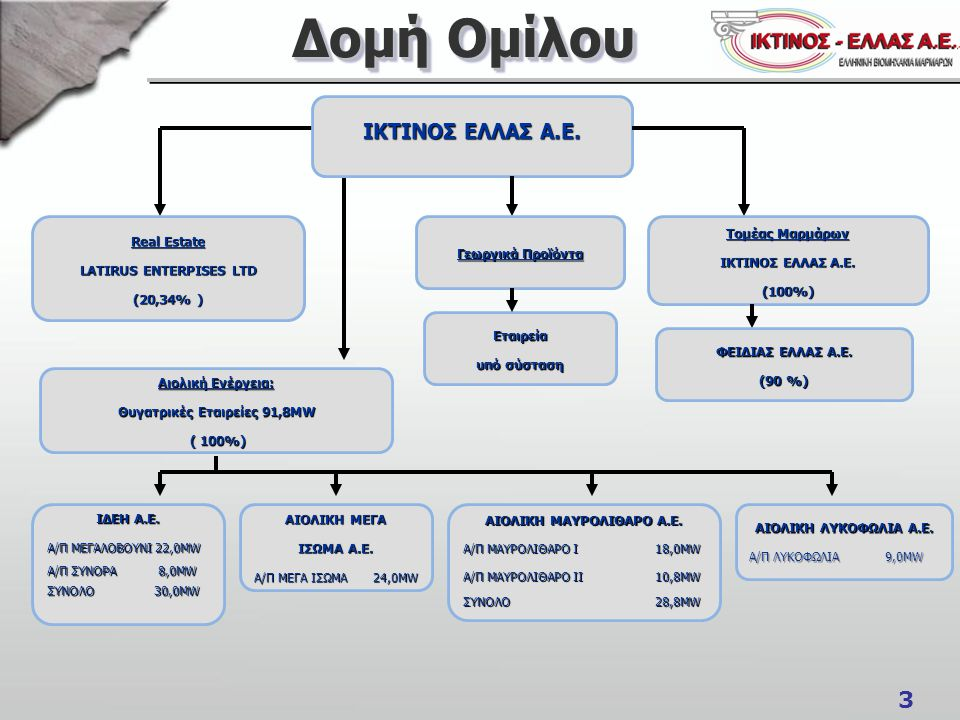 Δομή Ομίλου ΙΚΤΙΝΟΣ ΕΛΛΑΣ Α.Ε. Real Estate LATIRUS ENTERPISES LTD