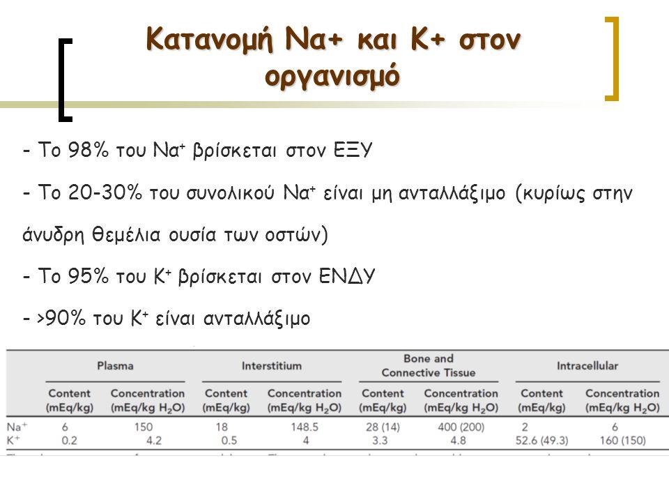 Κατανομή Να+ και Κ+ στον οργανισμό
