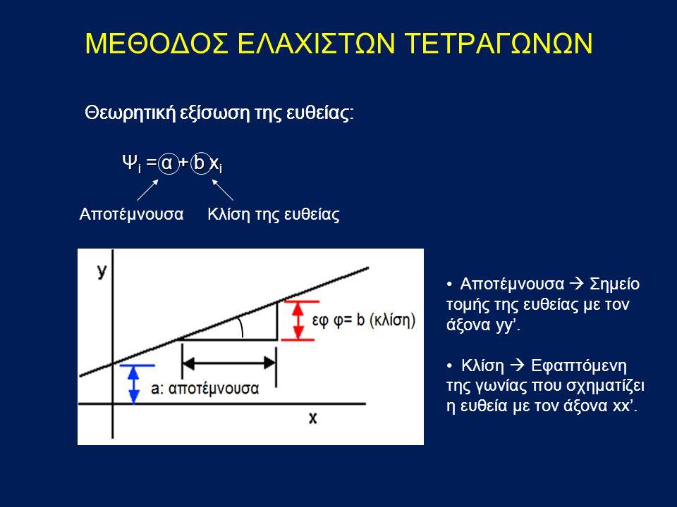 ΜΕΘΟΔΟΣ ΕΛΑΧΙΣΤΩΝ ΤΕΤΡΑΓΩΝΩΝ