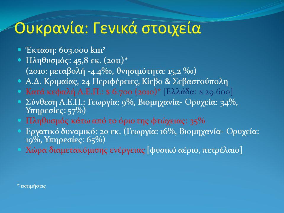 Ουκρανία: Γενικά στοιχεία