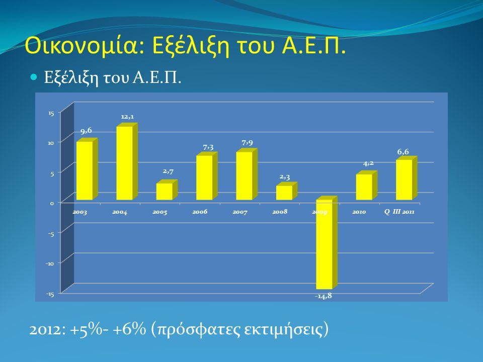 Οικονομία: Εξέλιξη του Α.Ε.Π.