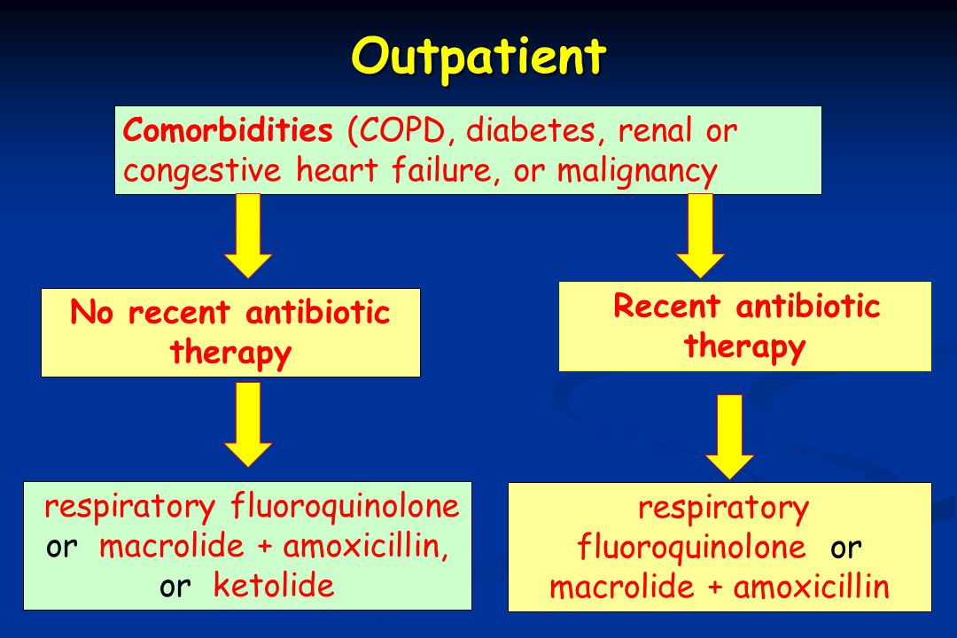 Outpatient Comorbidities (COPD, diabetes, renal or congestive heart failure, or malignancy. Recent antibiotic therapy.