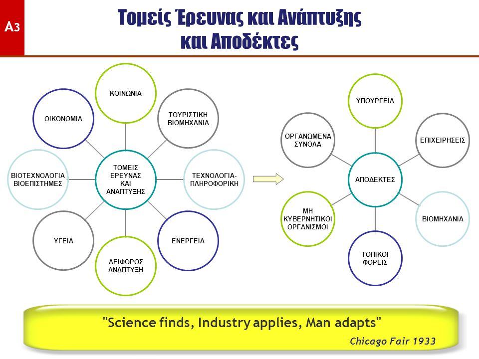Τομείς Έρευνας και Ανάπτυξης και Αποδέκτες