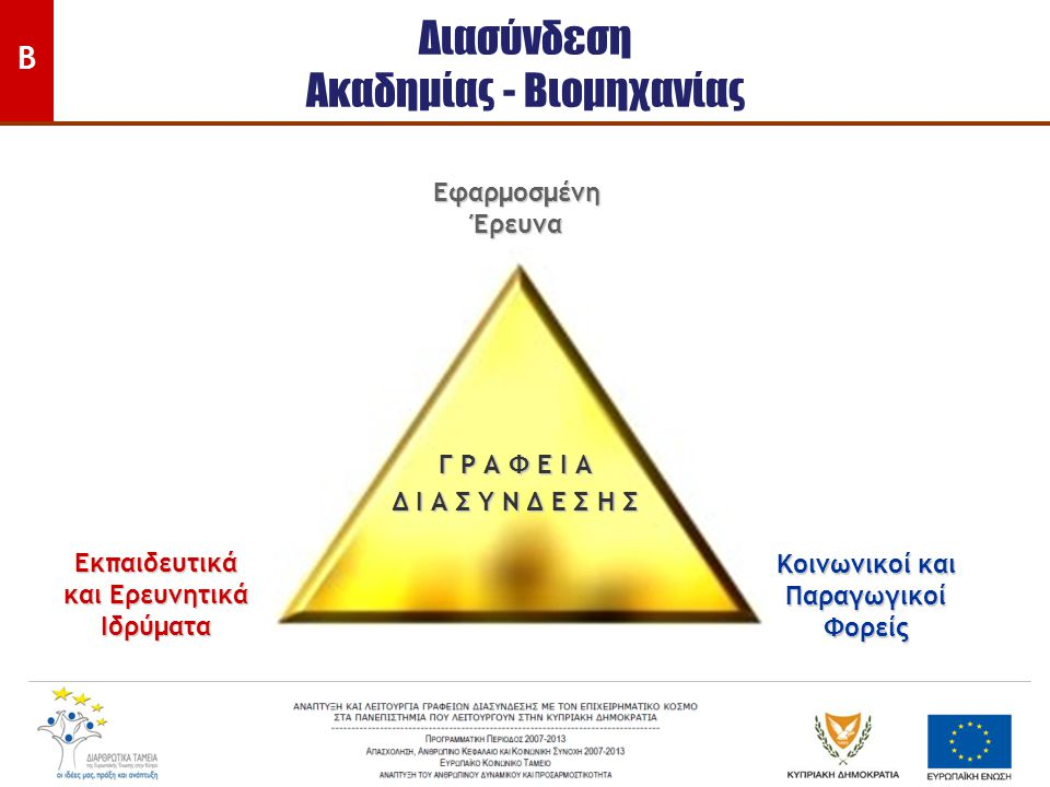 Διασύνδεση Ακαδημίας - Βιομηχανίας