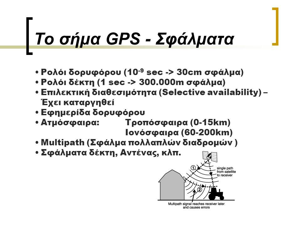 Το σήμα GPS - Σφάλματα Ρολόι δορυφόρου (10-9 sec -> 30cm σφάλμα)
