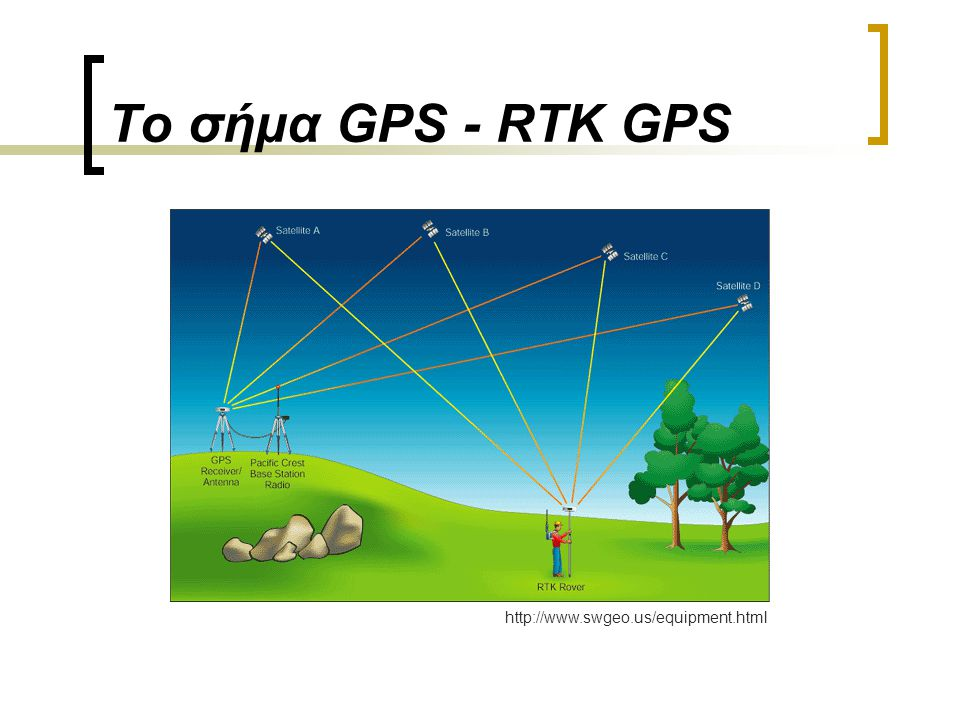 Το σήμα GPS - RTK GPS http://www.swgeo.us/equipment.html