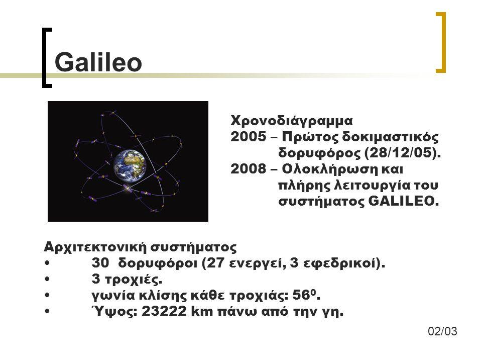 Galileo Χρονοδιάγραμμα