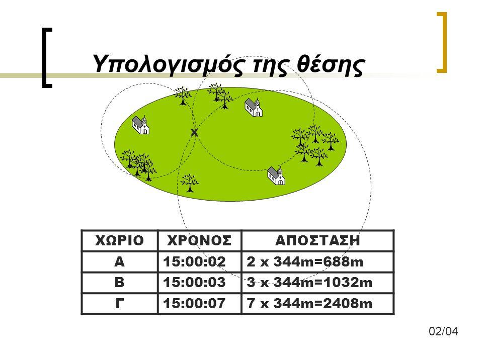 Υπολογισμός της θέσης ΧΩΡΙΟ ΧΡΟΝΟΣ ΑΠΟΣΤΑΣΗ Α 15:00:02 2 x 344m=688m Β