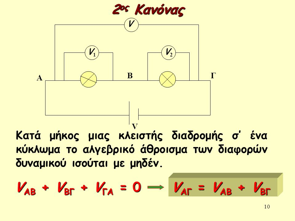 2ος Κανόνας VΑΒ + VΒΓ + VΓΑ = 0