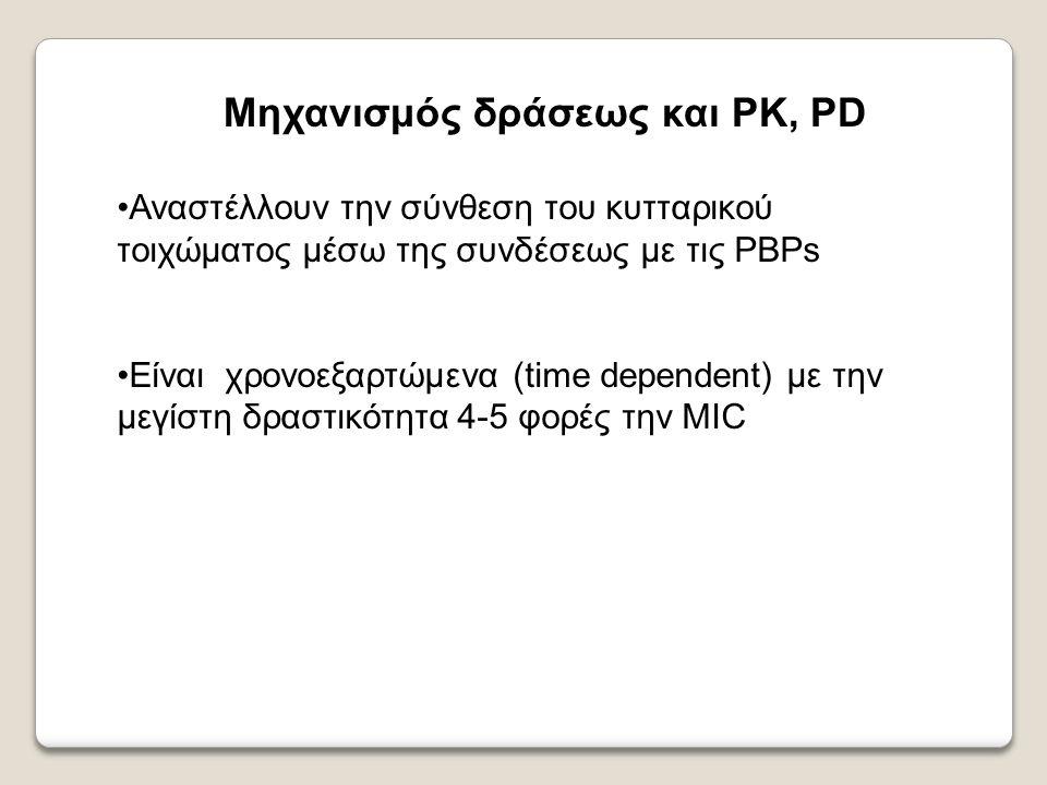 Μηχανισμός δράσεως και PK, PD