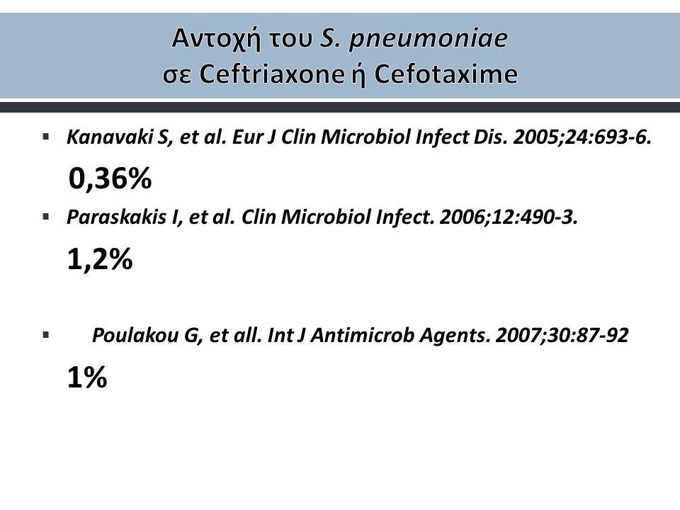 Αντοχή του S. pneumoniae σε Ceftriaxone ή Cefotaxime