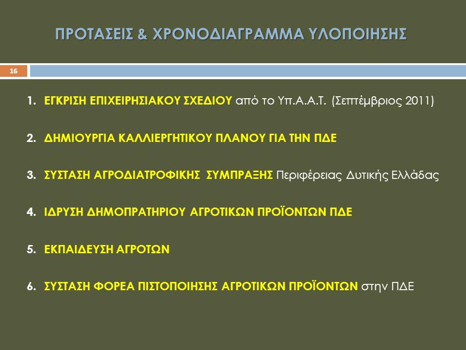 ΠΡΟΤΑΣΕΙΣ & ΧΡΟΝΟΔΙΑΓΡΑΜΜΑ ΥΛΟΠΟΙΗΣΗΣ